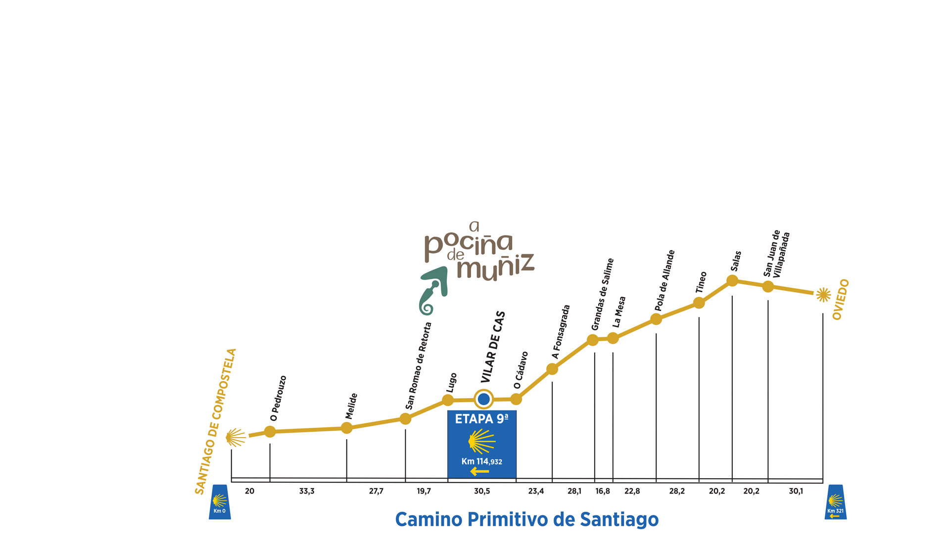 Mapa Camino Primitivo a Santiago